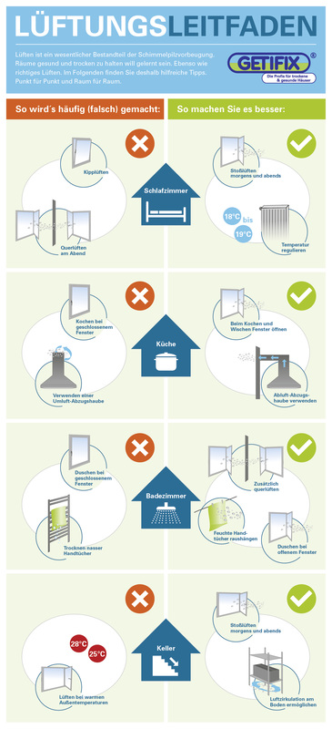 infografiken luftfeuchtigkeit im haus richtiges l ften. Black Bedroom Furniture Sets. Home Design Ideas